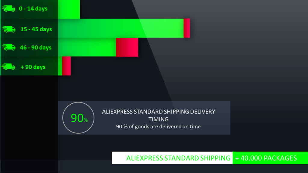 Aliexpress Standard shipping delivery timing