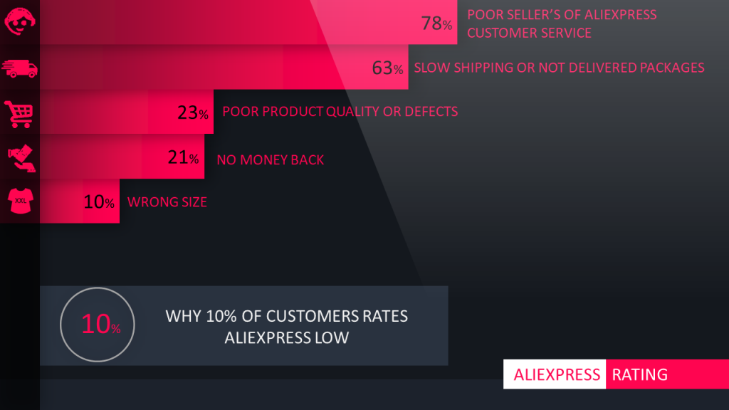 Why 10% of customers rates Aliexpress low