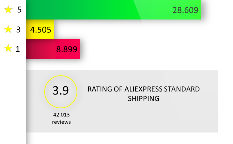 Rating of Aliexpress Standard Shipping
