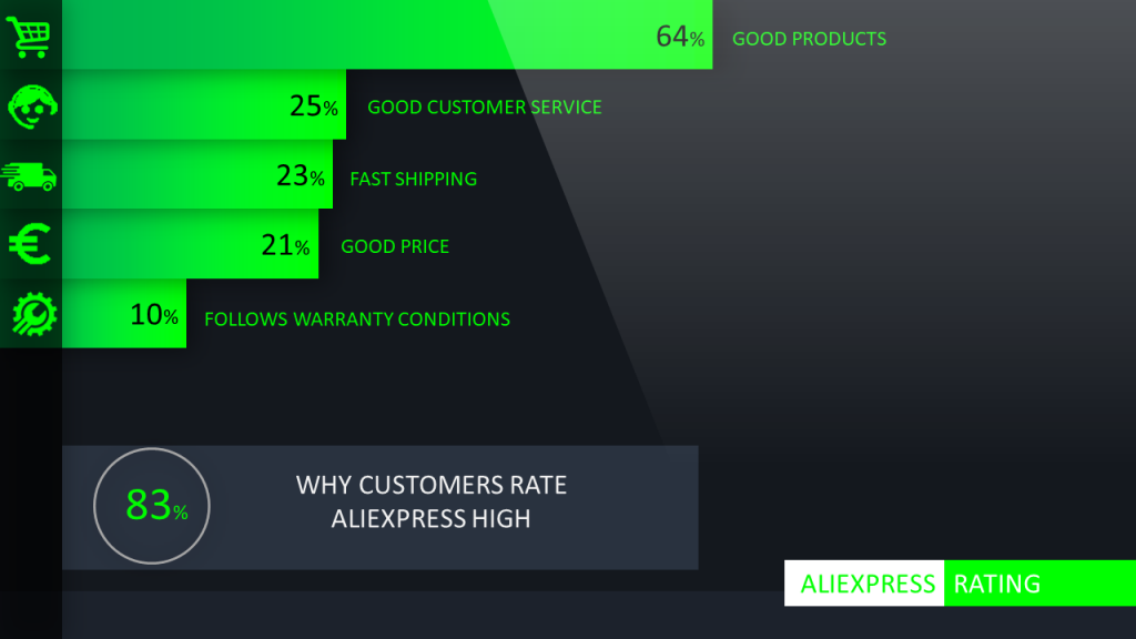 Why customers rate Aliexpress high